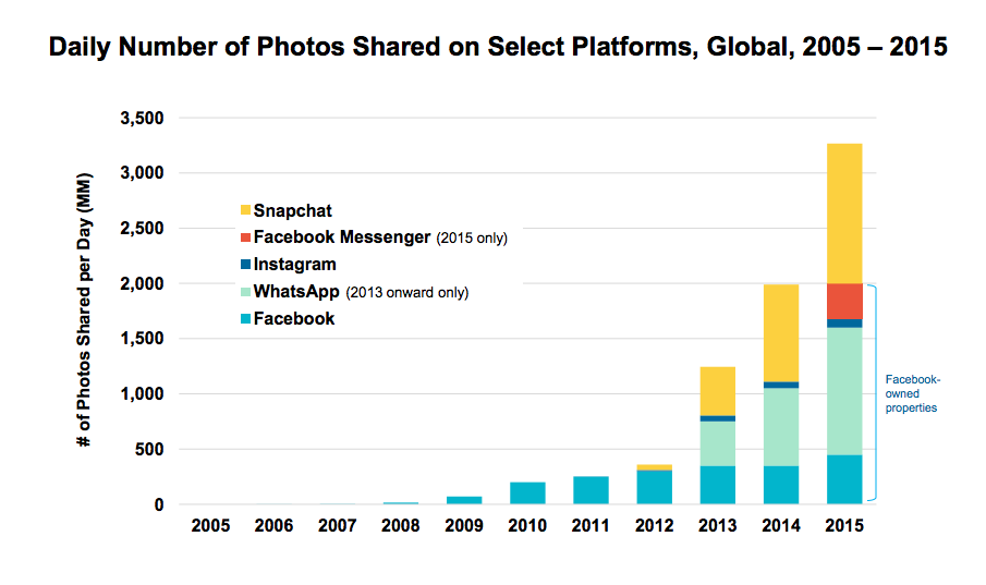 Growth in shared photos on select platforms