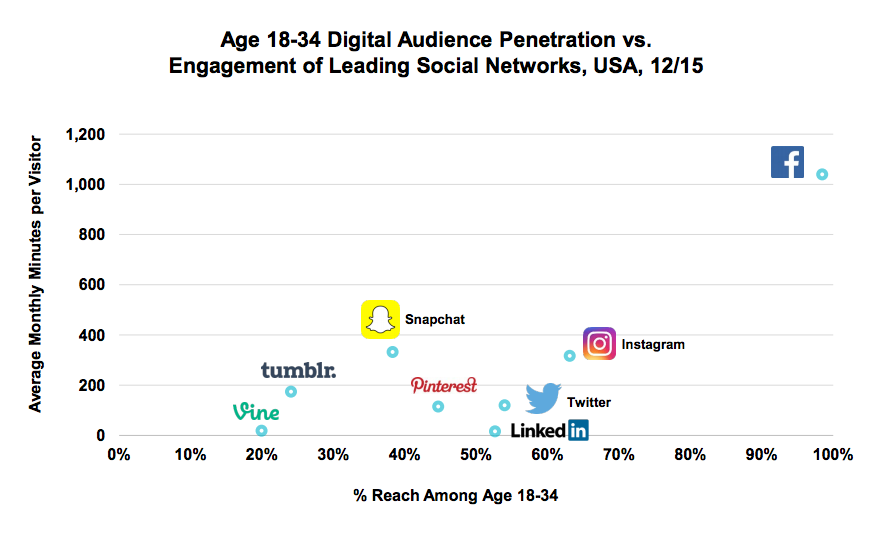 The leading social networks are the visual ones
